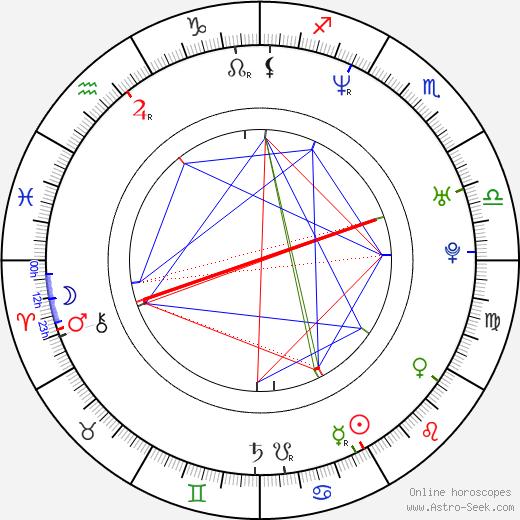 Ali Landry astro natal birth chart, Ali Landry horoscope, astrology