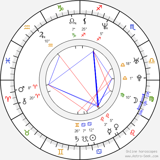 Ana María Orozco birth chart, biography, wikipedia 2019, 2020