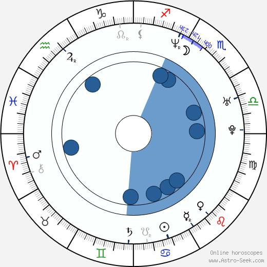 Annie Mumolo wikipedia, horoscope, astrology, instagram