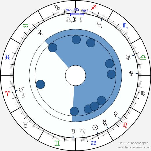 Antje Kruska wikipedia, horoscope, astrology, instagram