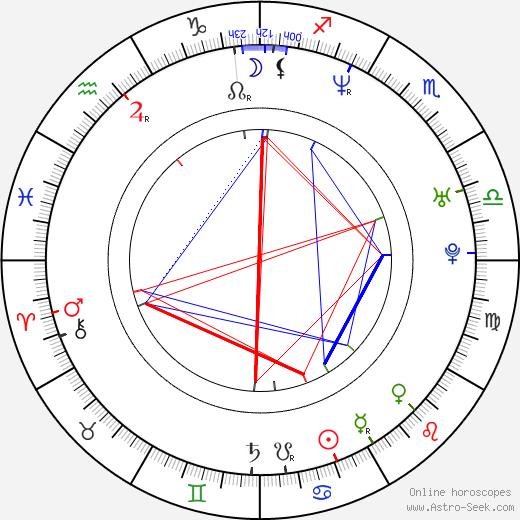 Antje Kruska tema natale, oroscopo, Antje Kruska oroscopi gratuiti, astrologia