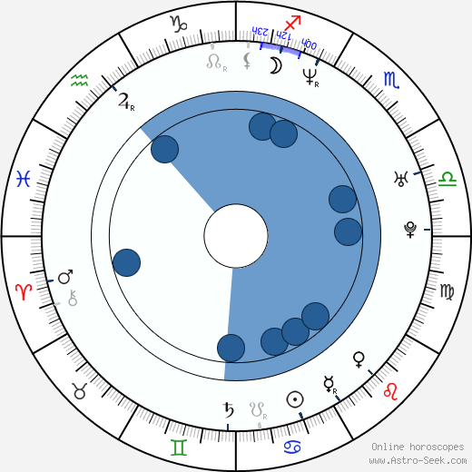 Bilyana Ilieva Raeva wikipedia, horoscope, astrology, instagram