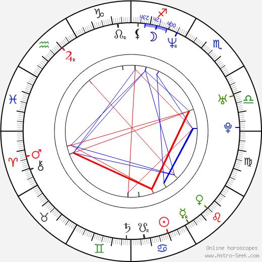 Bilyana Ilieva Raeva tema natale, oroscopo, Bilyana Ilieva Raeva oroscopi gratuiti, astrologia