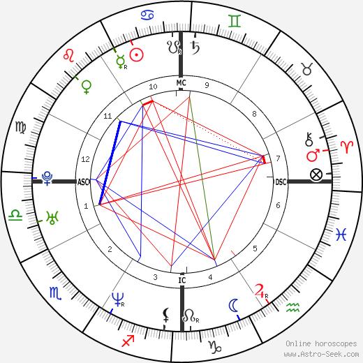 Brian Austin Green tema natale, oroscopo, Brian Austin Green oroscopi gratuiti, astrologia