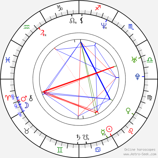 Brian Chippendale birth chart, Brian Chippendale astro natal horoscope, astrology