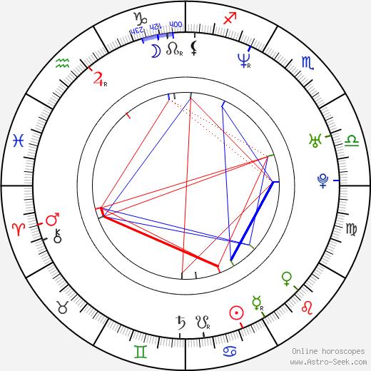 Candela Peña tema natale, oroscopo, Candela Peña oroscopi gratuiti, astrologia