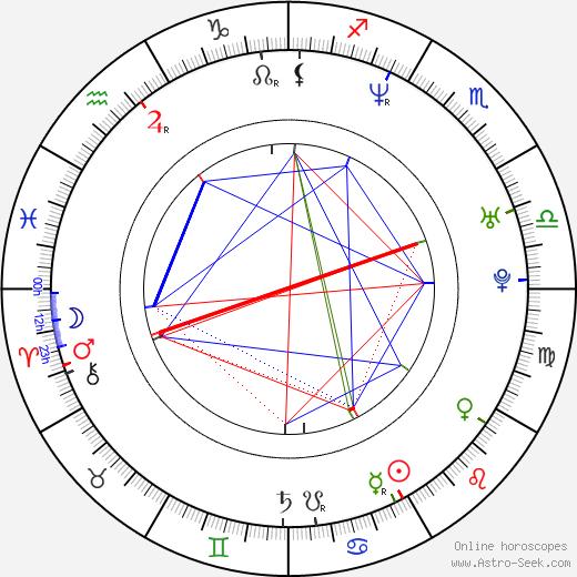 Caroline Néron birth chart, Caroline Néron astro natal horoscope, astrology