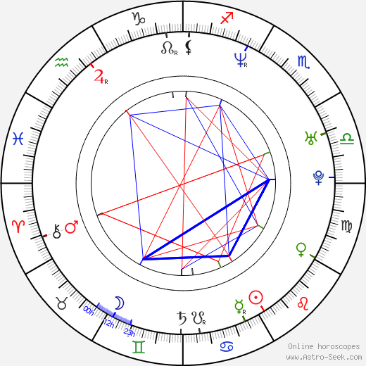 Dani Filth astro natal birth chart, Dani Filth horoscope, astrology