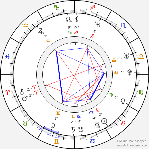 David Denman birth chart, biography, wikipedia 2019, 2020