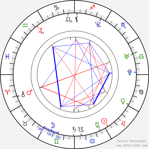 David Denman astro natal birth chart, David Denman horoscope, astrology