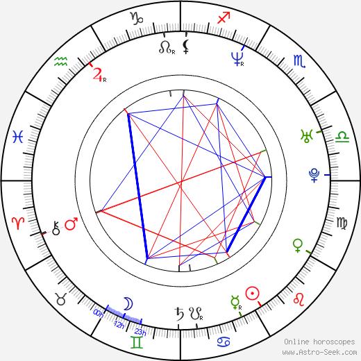 David Denman astro natal birth chart, David Denman horoscope, astrology