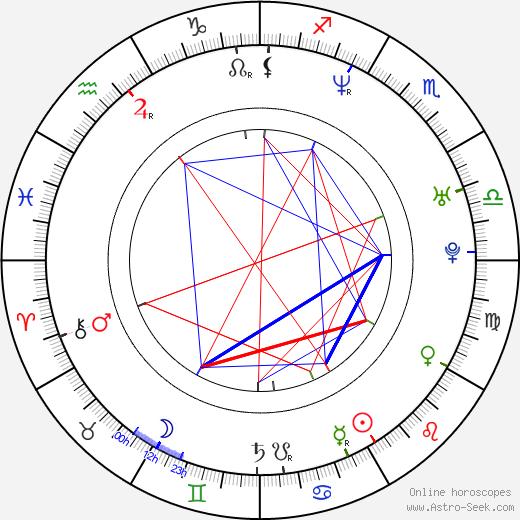 Dmitri Dmitrenko birth chart, Dmitri Dmitrenko astro natal horoscope, astrology