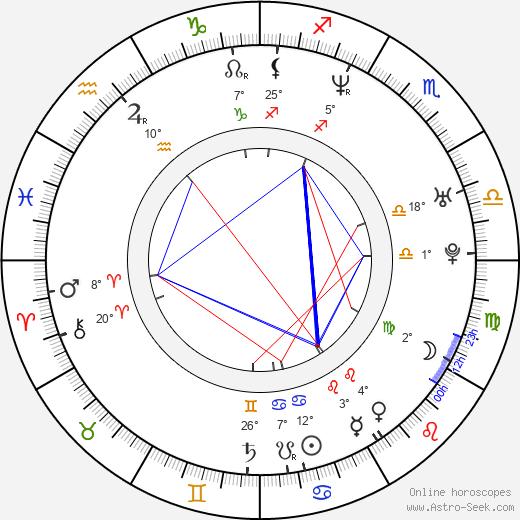 Gackt birth chart, biography, wikipedia 2019, 2020