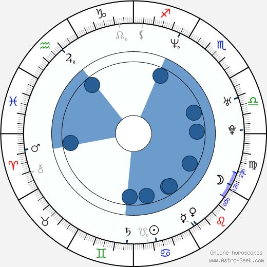 Gackt Camui wikipedia, horoscope, astrology, instagram