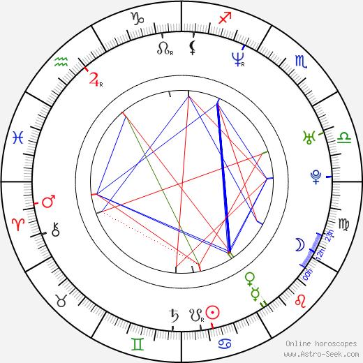 Gackt astro natal birth chart, Gackt horoscope, astrology
