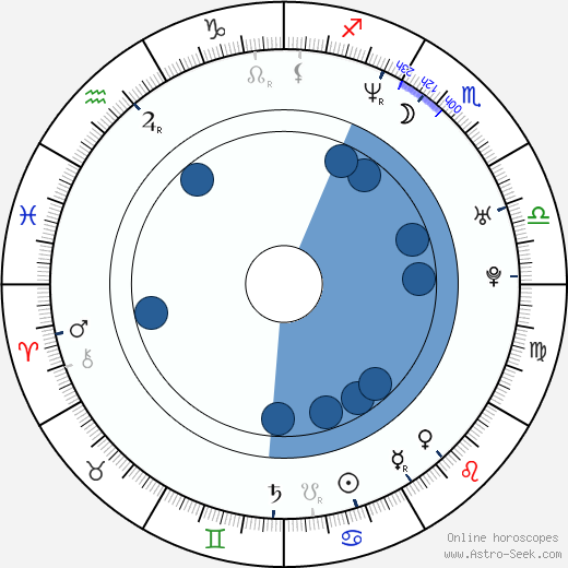 Hiromasa Yonebayashi wikipedia, horoscope, astrology, instagram
