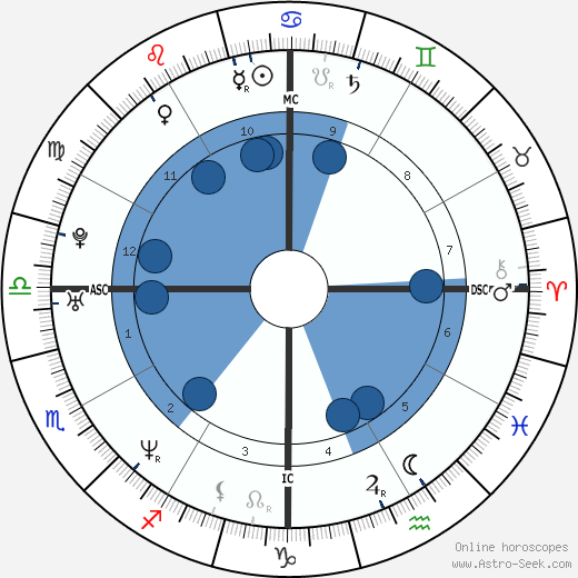 Horacio Llamas wikipedia, horoscope, astrology, instagram