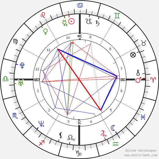 Horacio Llamas день рождения гороскоп, Horacio Llamas Натальная карта онлайн