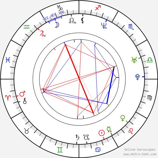 Иван Бырнев Ivan Barnev день рождения гороскоп, Ivan Barnev Натальная карта онлайн