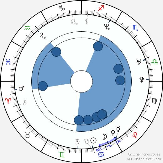 Jakub Železný wikipedia, horoscope, astrology, instagram