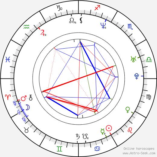 Jun Murakami astro natal birth chart, Jun Murakami horoscope, astrology