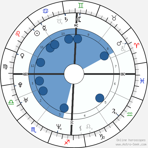 Karel Janeček wikipedia, horoscope, astrology, instagram