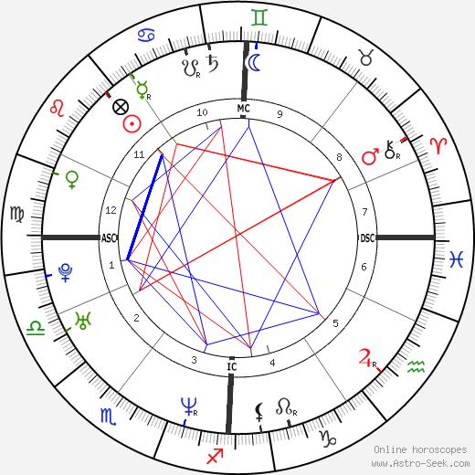 Karel Janeček день рождения гороскоп, Karel Janeček Натальная карта онлайн