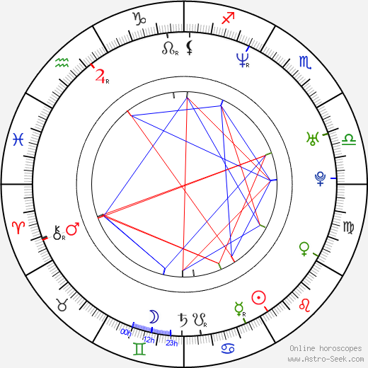 Kate Beckinsale astro natal birth chart, Kate Beckinsale horoscope, astrology