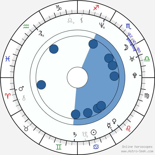 Kathleen Robertson wikipedia, horoscope, astrology, instagram