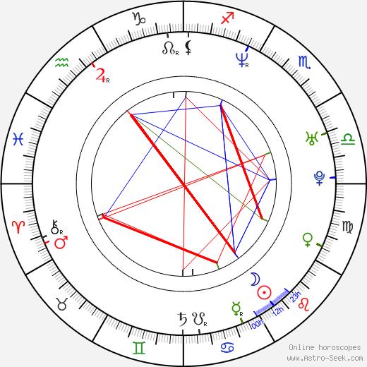Kimberly Pullis tema natale, oroscopo, Kimberly Pullis oroscopi gratuiti, astrologia