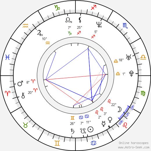 Ladislav Spilka birth chart, biography, wikipedia 2020, 2021