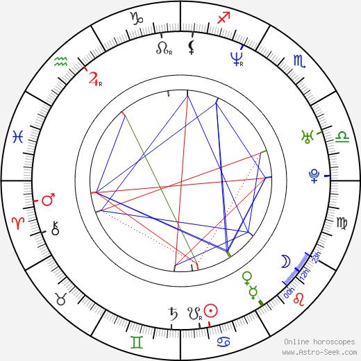 Ladislav Spilka birth chart, Ladislav Spilka astro natal horoscope, astrology