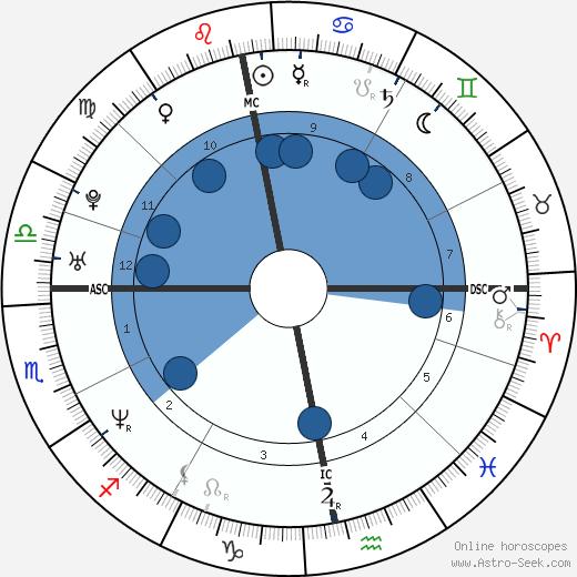 Lina Perned wikipedia, horoscope, astrology, instagram