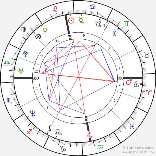 Lina Perned birth chart, Lina Perned astro natal horoscope, astrology