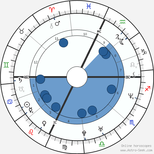 Marcia Biancardi wikipedia, horoscope, astrology, instagram