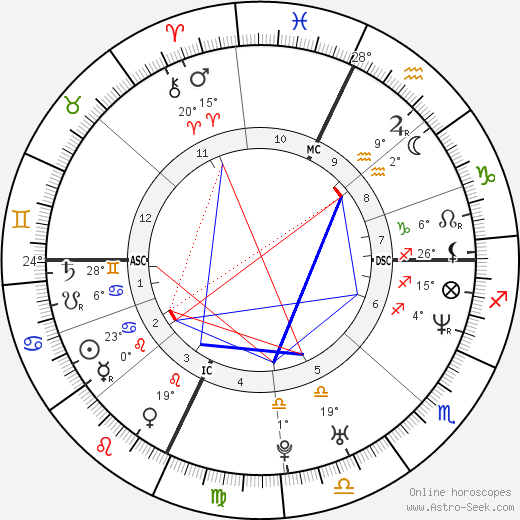 Marcia Biancardi birth chart, biography, wikipedia 2018, 2019