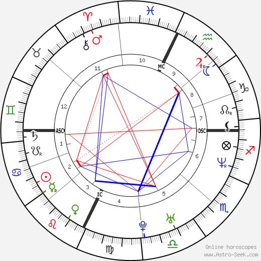 Marcia Biancardi tema natale, oroscopo, Marcia Biancardi oroscopi gratuiti, astrologia