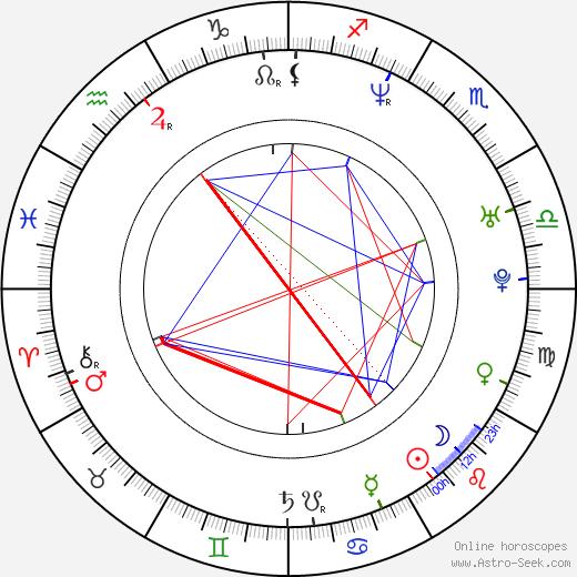 Marcus Näslund день рождения гороскоп, Marcus Näslund Натальная карта онлайн