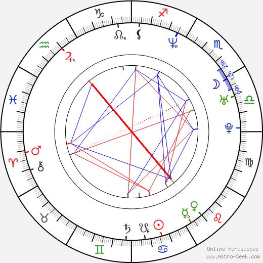 Markéta Válková-Ekrtová astro natal birth chart, Markéta Válková-Ekrtová horoscope, astrology