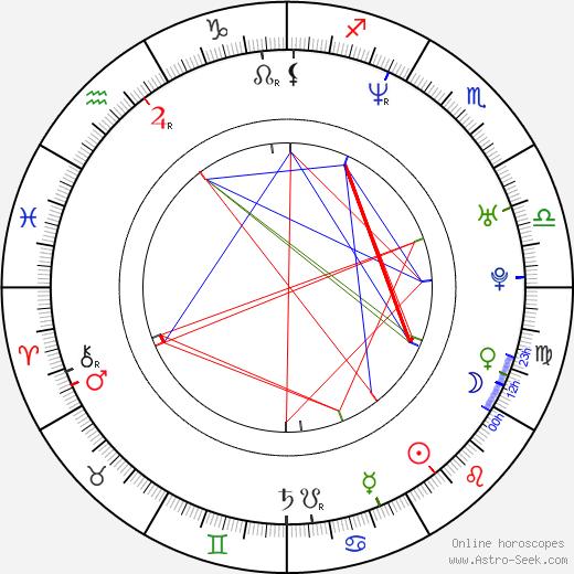 Matt Uelmen astro natal birth chart, Matt Uelmen horoscope, astrology