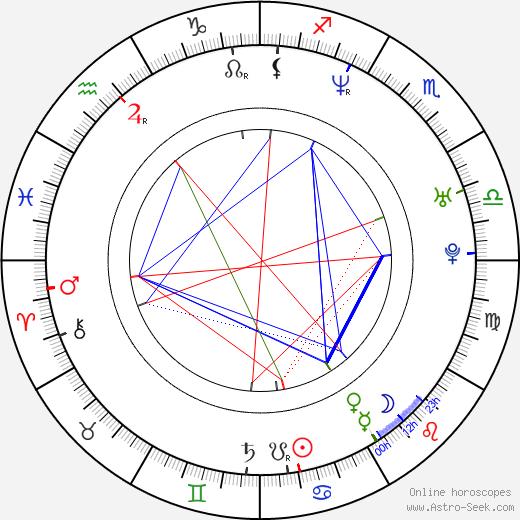 Michael Patrick McGill birth chart, Michael Patrick McGill astro natal horoscope, astrology