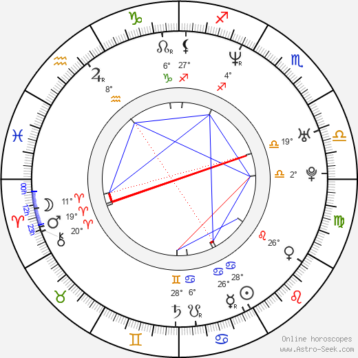 Micki Duran birth chart, biography, wikipedia 2019, 2020