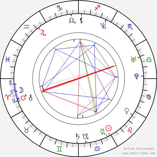 Micki Duran birth chart, Micki Duran astro natal horoscope, astrology