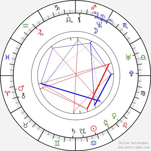 Mikala Krogh день рождения гороскоп, Mikala Krogh Натальная карта онлайн