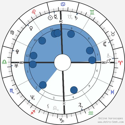 Monica Lewinsky wikipedia, horoscope, astrology, instagram