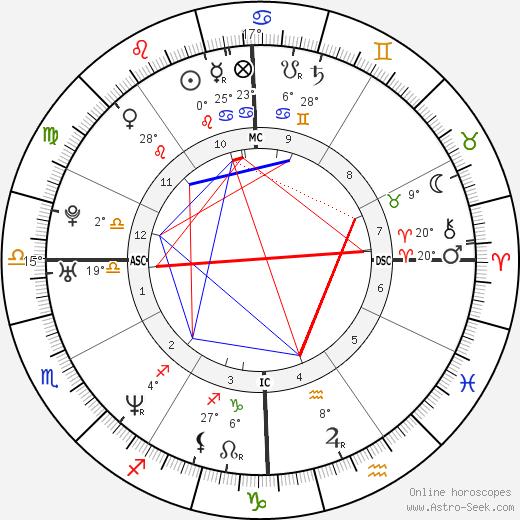 Monica Lewinsky birth chart, biography, wikipedia 2020, 2021