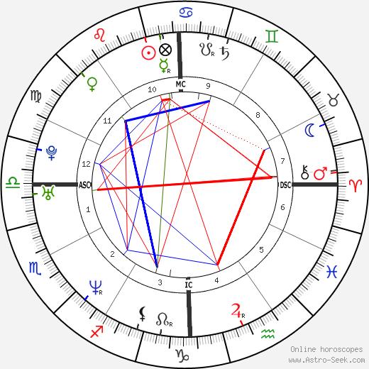 Monica Lewinsky birth chart, Monica Lewinsky astro natal horoscope, astrology