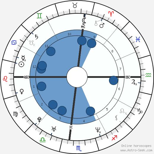 Nomar Garciaparra wikipedia, horoscope, astrology, instagram
