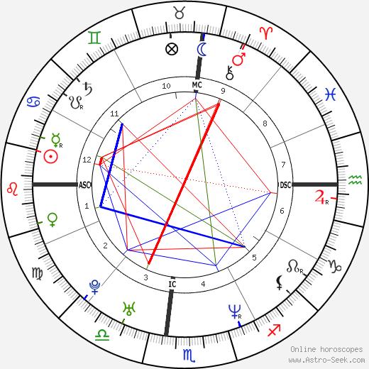 Nomar Garciaparra tema natale, oroscopo, Nomar Garciaparra oroscopi gratuiti, astrologia