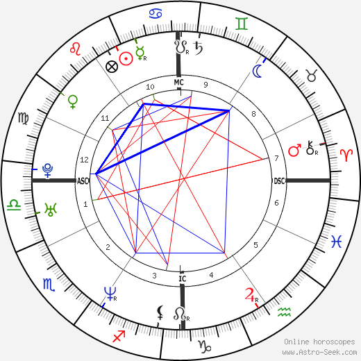 Novella Schiesaro tema natale, oroscopo, Novella Schiesaro oroscopi gratuiti, astrologia